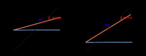 利益図表比較
