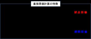 直接原価計算の特徴