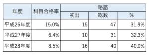20170514_経営情報システム_略語&科目合格率