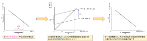IS曲線の導出①