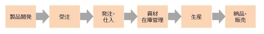 生産フロー図
