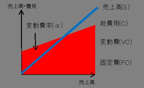 変動費率(α)