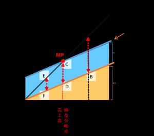 利益図表②