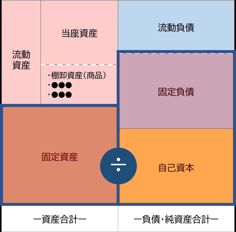 固定長期適合率のイメージ図