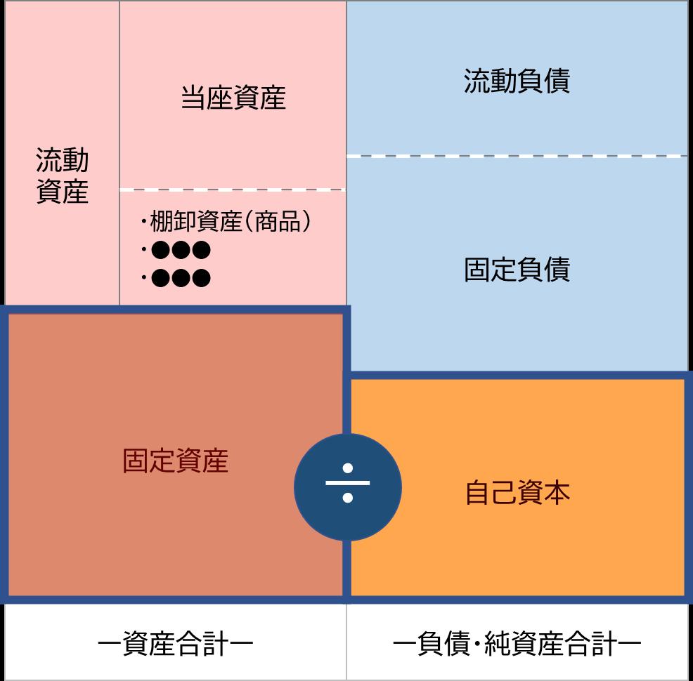 固定比率のイメージ図