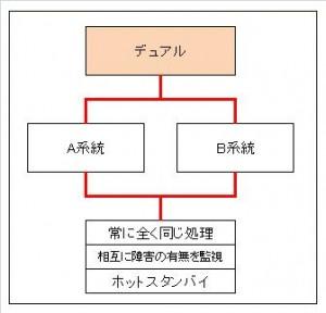 デュアルシステム