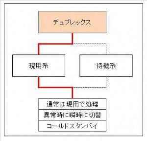 デュプレックスシステム