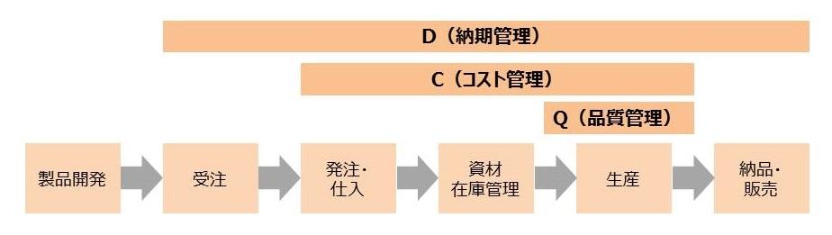 生産の流れとQCDの関係